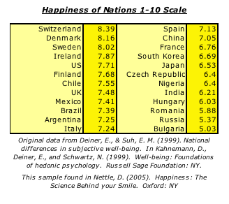 happinessofnations