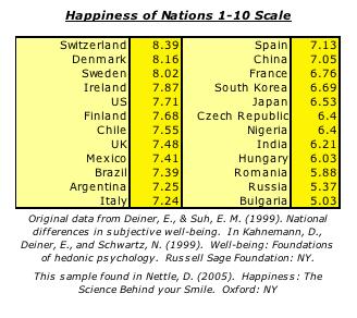 happinessofnations