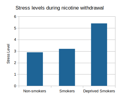 smoking_and_stress_1