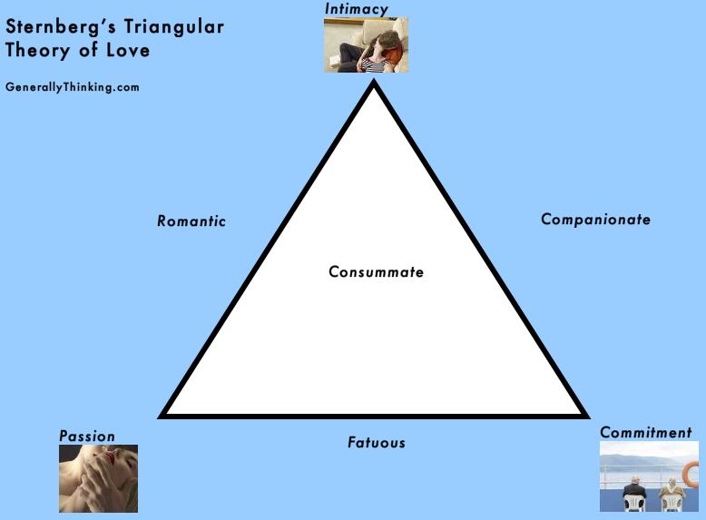 Sternberg's triangular theory of love : Generally Thinking