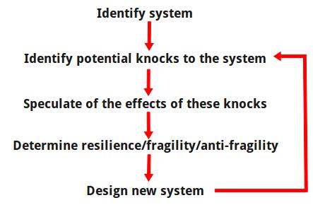 resilience_flowchart